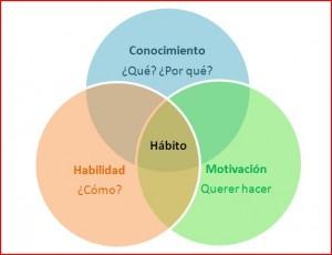 habitos 2